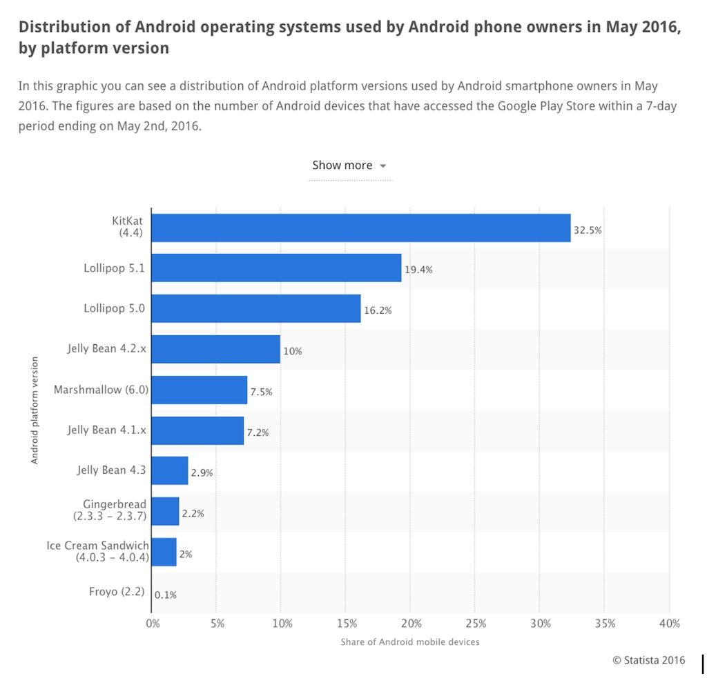 statista-2016-android